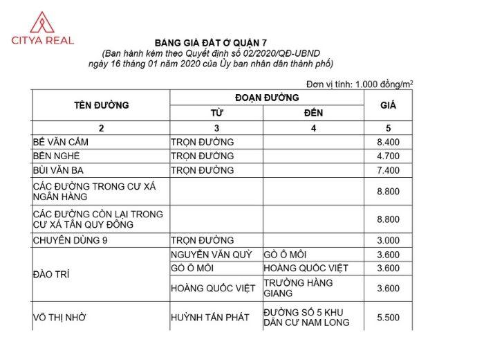 Khung Giá đất Hồ Chí Minh 1